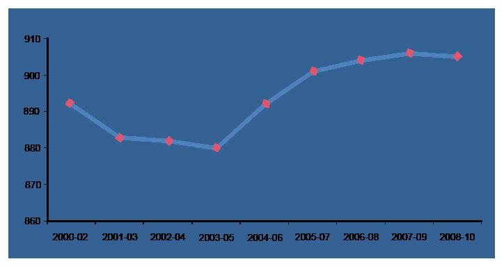 female foeticide statistics